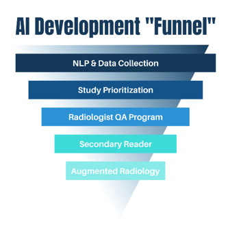 radiology AI Development Funnel (1)